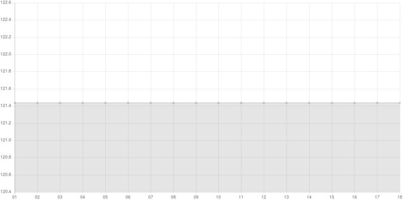 Gráfico SQL